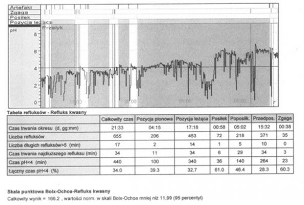 Zdjęcie 2. Zapis pH-metryczny